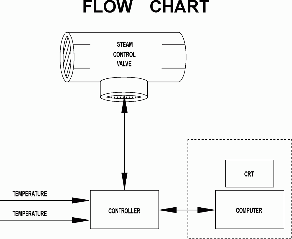 Steam Flow Chart - Temperature Control In a Sugar Refinery - TW303 - Wilkerson Instrument