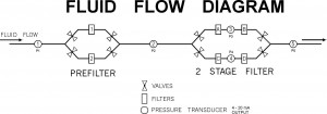 Fluid Flow Diagram - Bottling Plant
