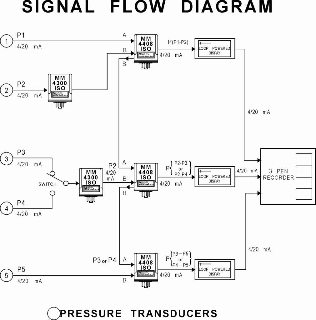 20801 Signal Flow Diagram 1011x1024 wilkerson instrument company inc blog loop powered display loop powered indicator wiring diagram at nearapp.co