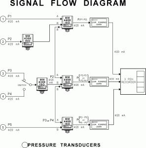 Signal Flow Diagram