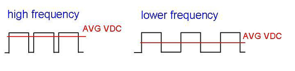 Average_VDC Frequency Two Wire Transmitter